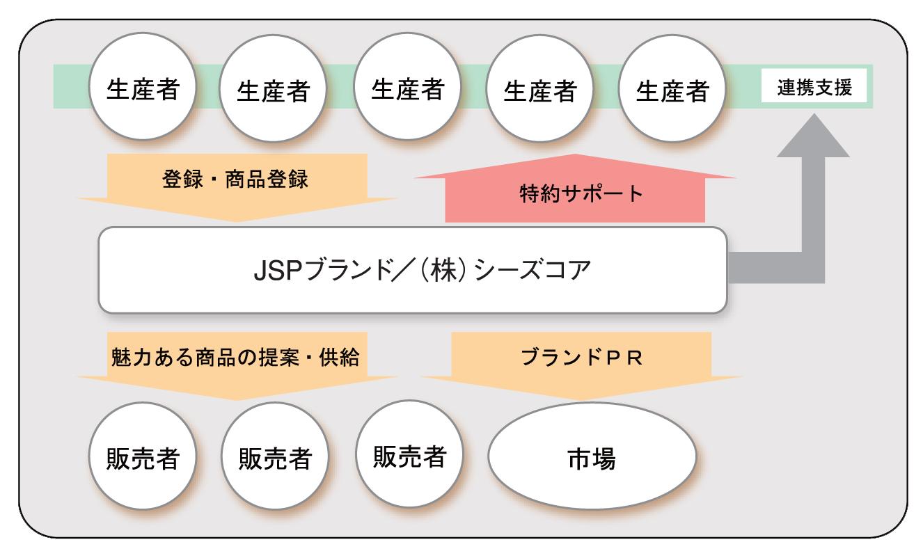 JSPサポート